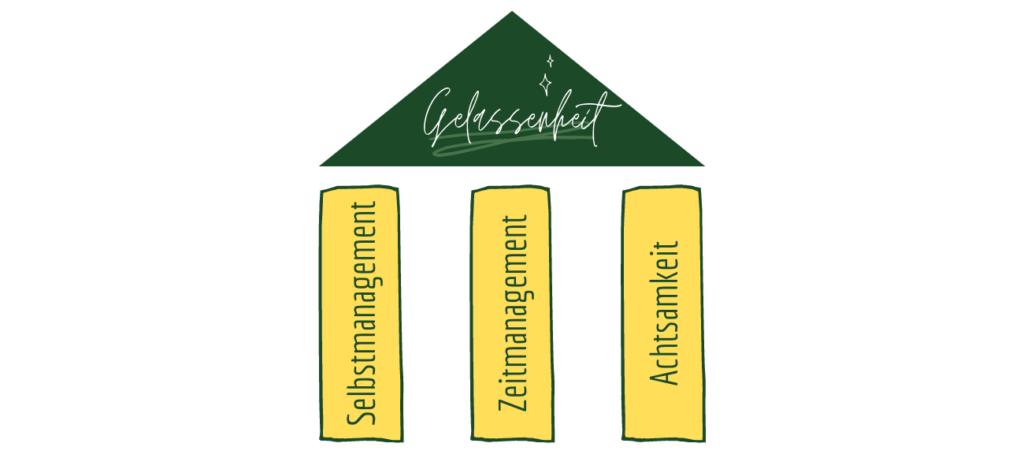 3 Säulen der Gelassenheit
